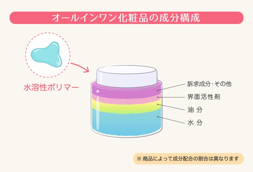 オールインワン化粧品の成分構成