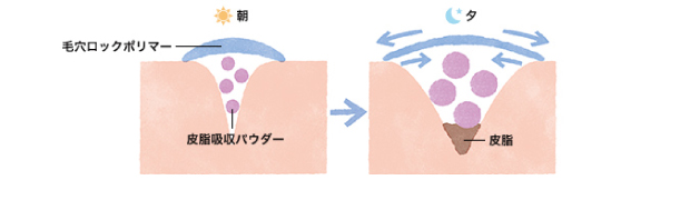 米肌澄肌CCクリーム毛穴ロックポリマー