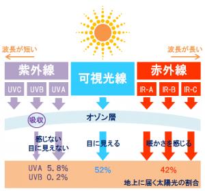 太陽光線の種類を表した図