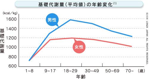 基礎代謝量(平均値)の年齢変化
