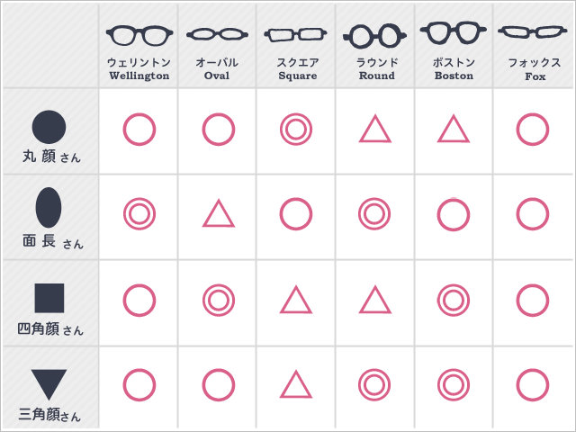 顔の形別 似合うメガネ表