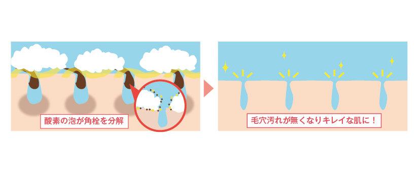 酵素の泡と毛穴の関係