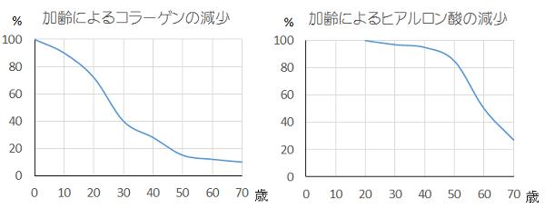 加齢によるコラーゲン・ヒアルロン酸の減少のグラフ