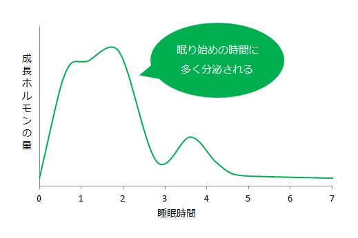 成長ホルモンの量と睡眠時間の関係図