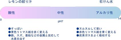 pH値 酸性・アルカリ性の性質