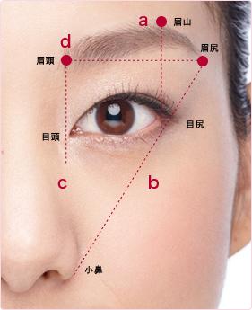 裏ワザ2. 眉の描き方で小顔になれる
