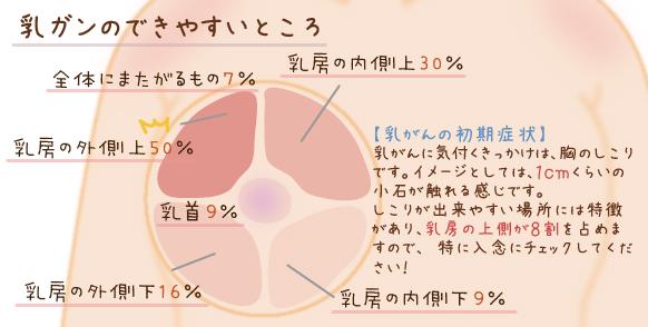 乳がんができやすい箇所の図